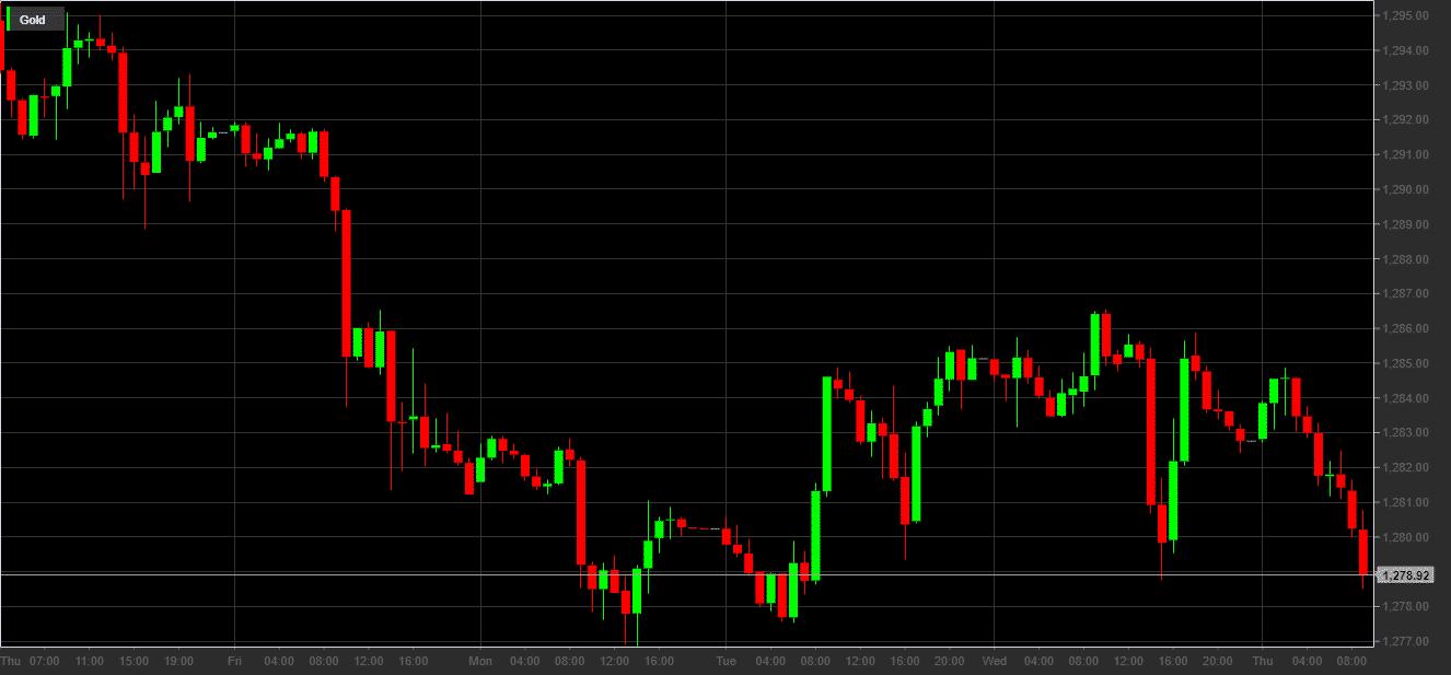 Quotazione oro dollaro (XAU/USD)