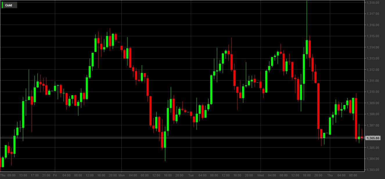 Quotazione dell'oro in dollari