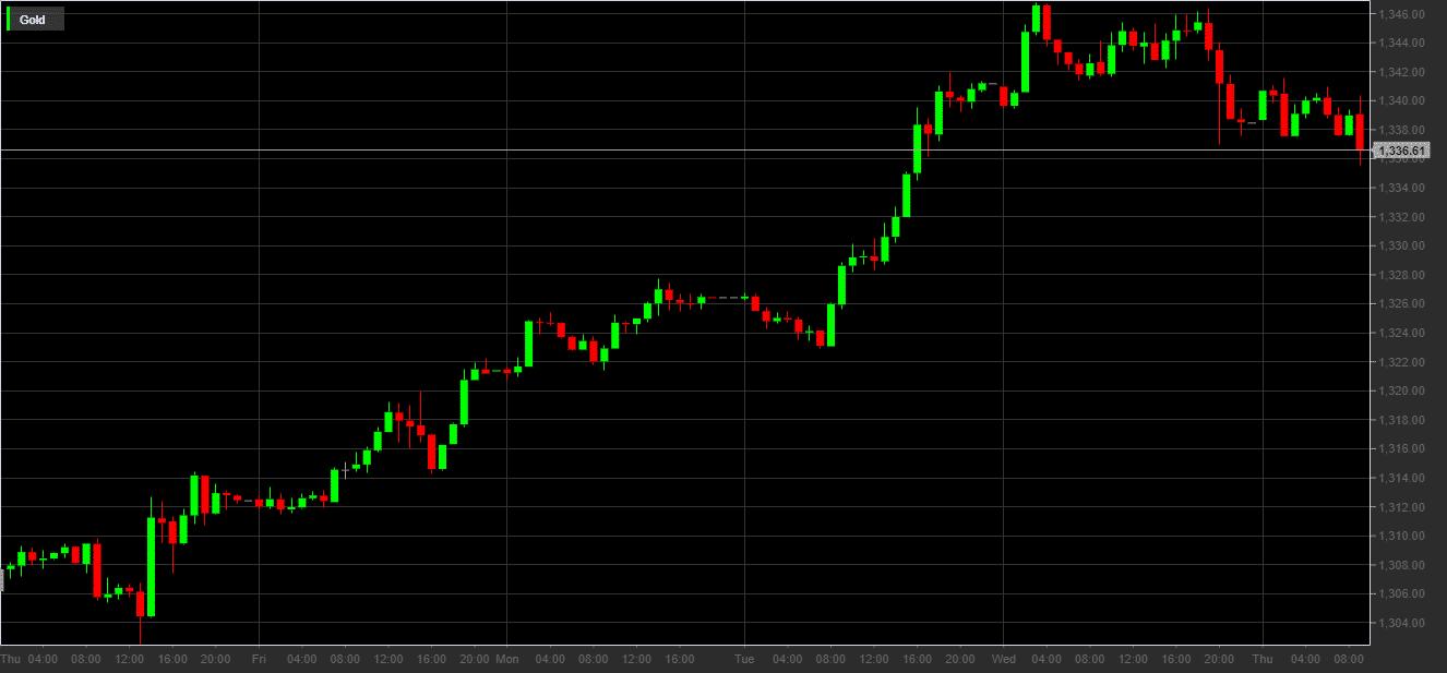 Prezzo dell'oro in dollari