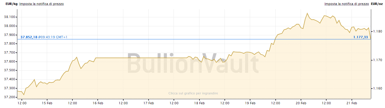 Prezzo dell'oro in euro
