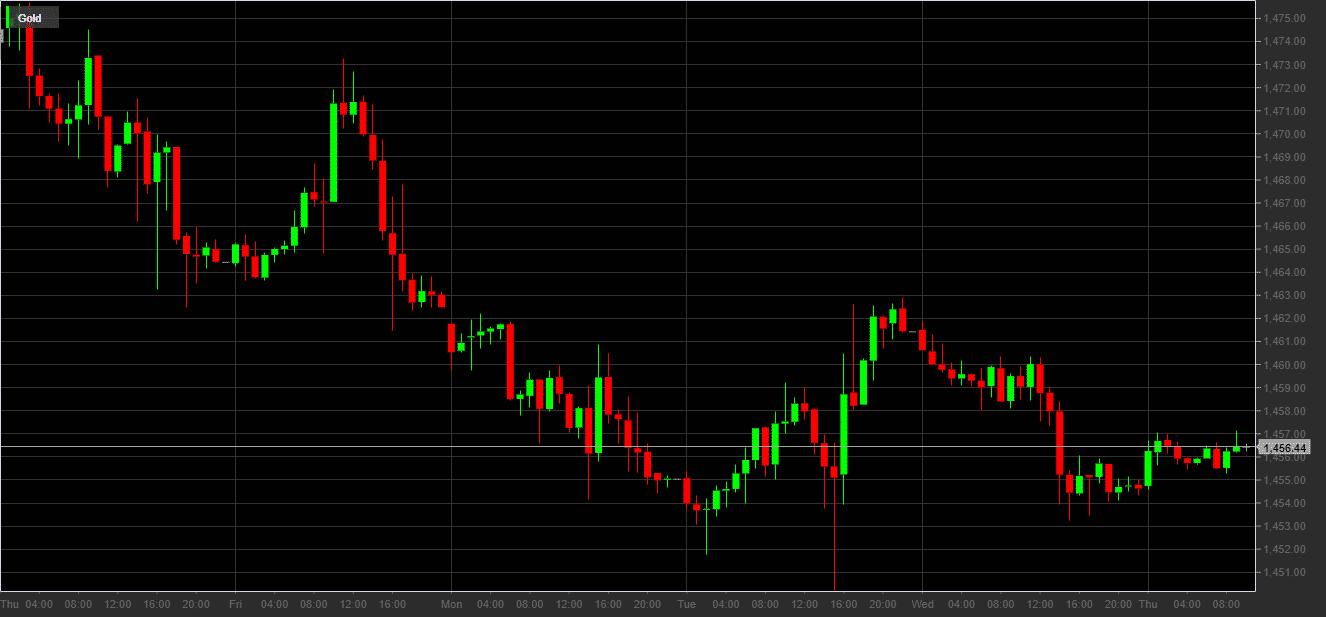 Prezzo dell'oro in dollari 21 - 28 novembre 2019
