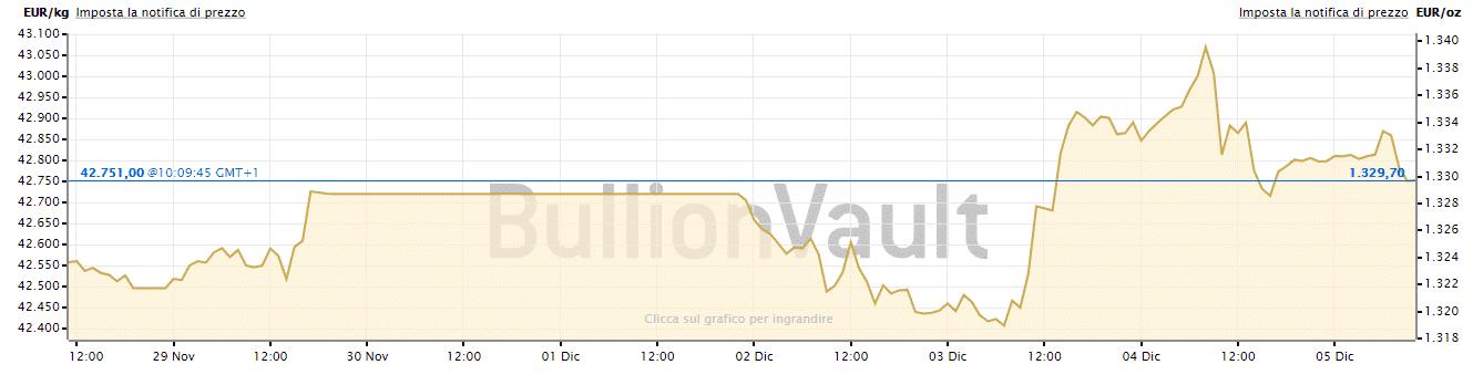 prezzo dell'oro in euro dal 28 novembre al 5 dicembre
