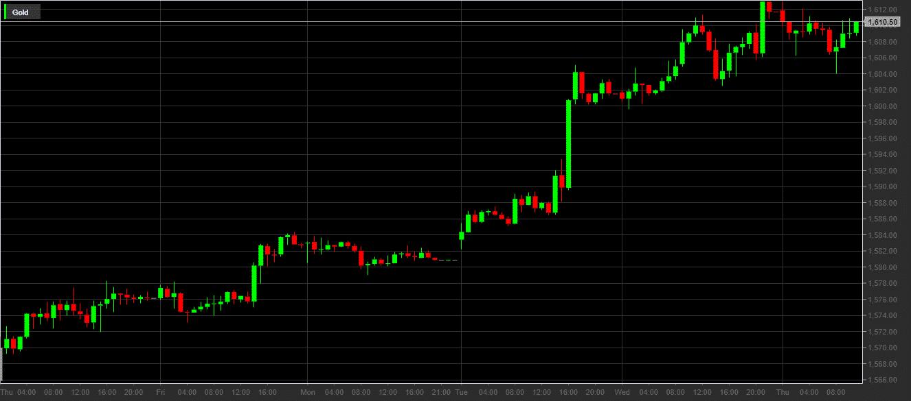 Prezzo dell'oro in dollari 13 - 20 febbraio 2020