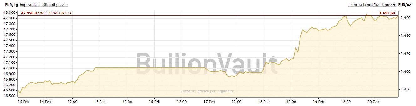 Prezzo dell'oro in euro 13 - 20 febbraio 2020