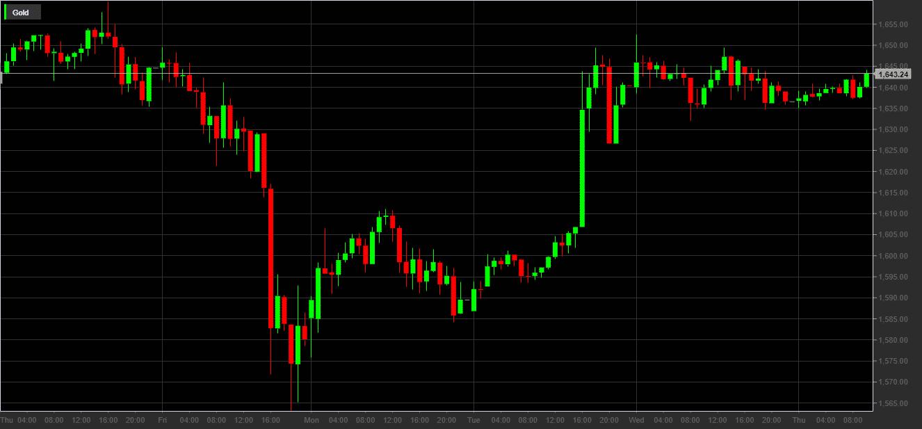 Prezzo dell'oro in dollari 29 febbraio 5 marzo