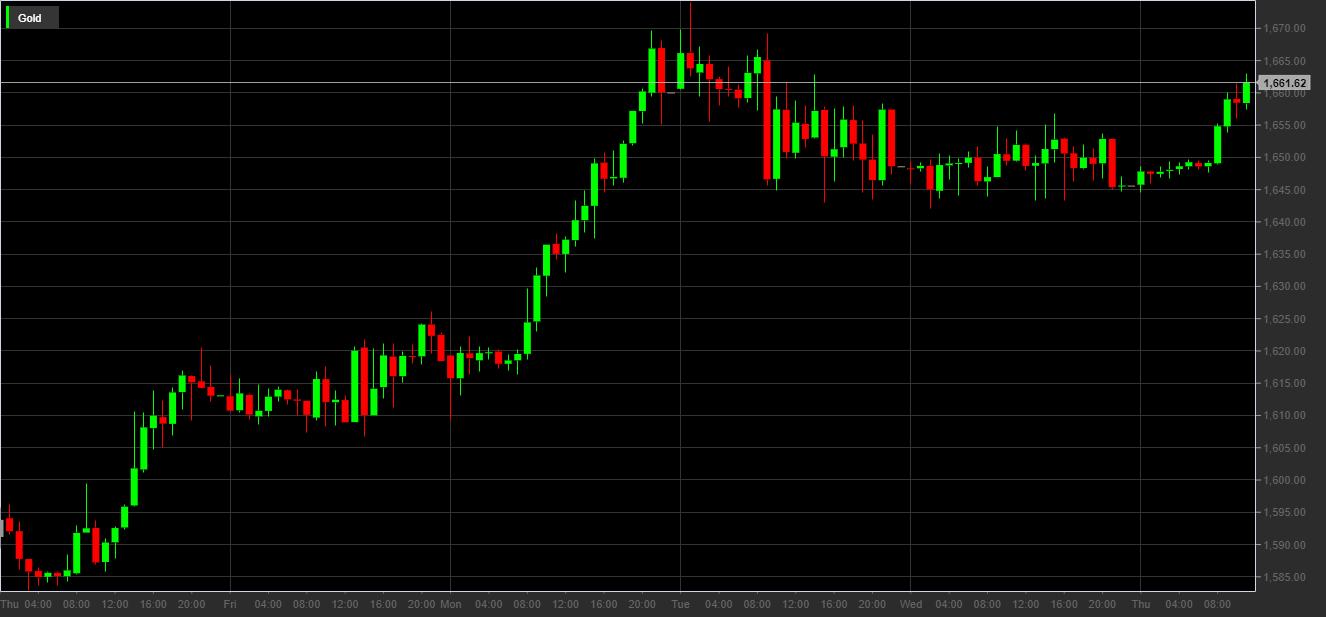 Prezzo dell'oro in dollari dal 2 al 9 aprile 2020