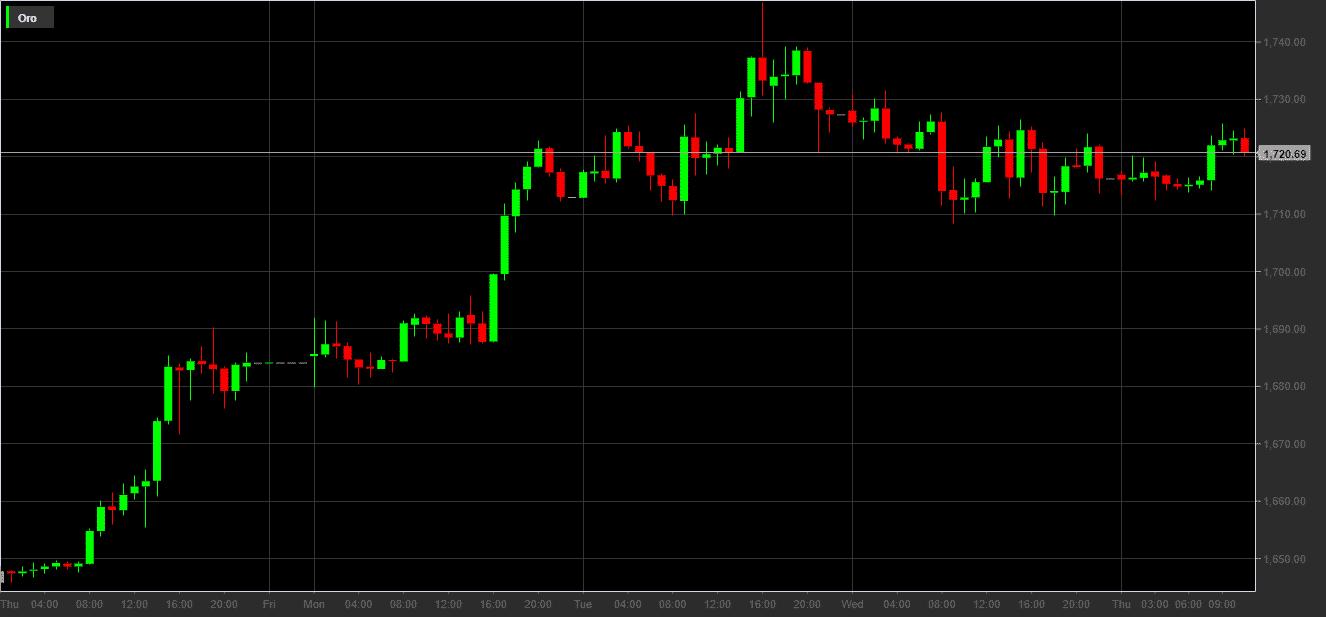 Prezzo dell'oro in dollari dal 9 al 16 aprile 2020