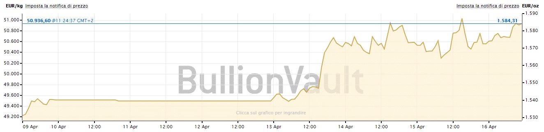Prezzo dell'oro in euro dal 9 al 16 aprile 2020