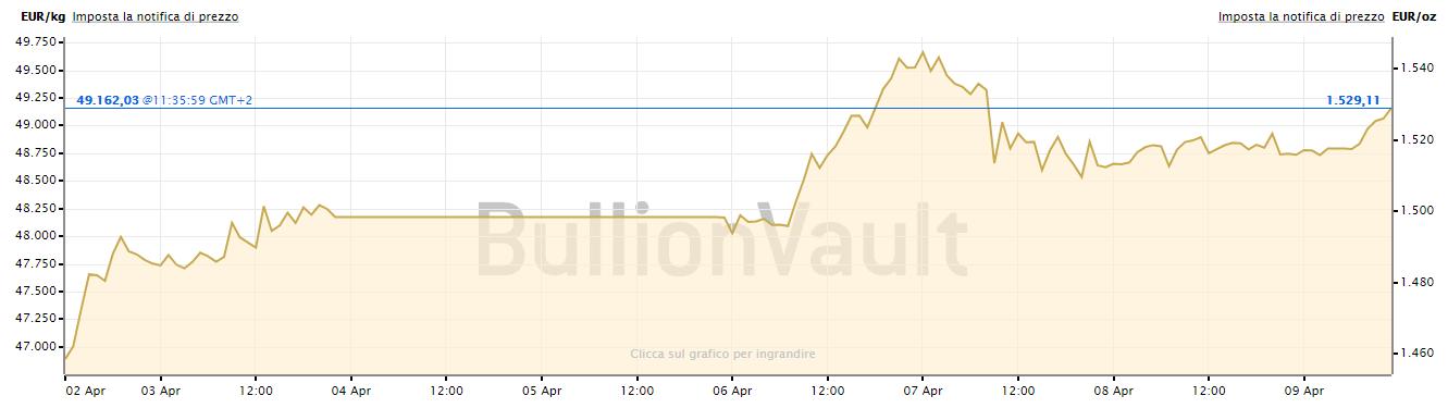 prezzo dell'oro 9 aprile